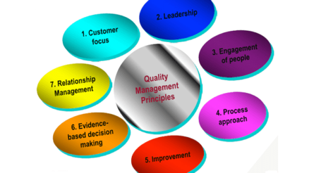 What are QA concepts